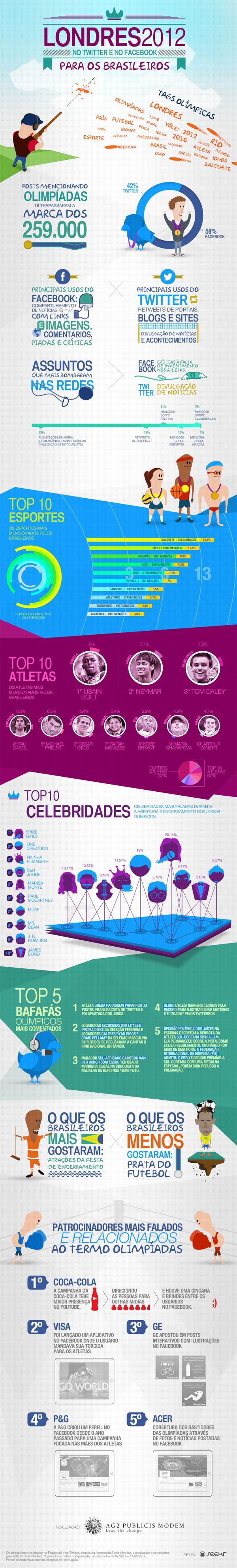 infográfico londres 2012.  repercurssão nas mídias digitais